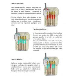 Notice explicative de l'utilisation des tenseurs.